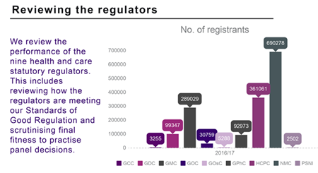 Reviewing the regulators - key stats 2017-18 - cropped