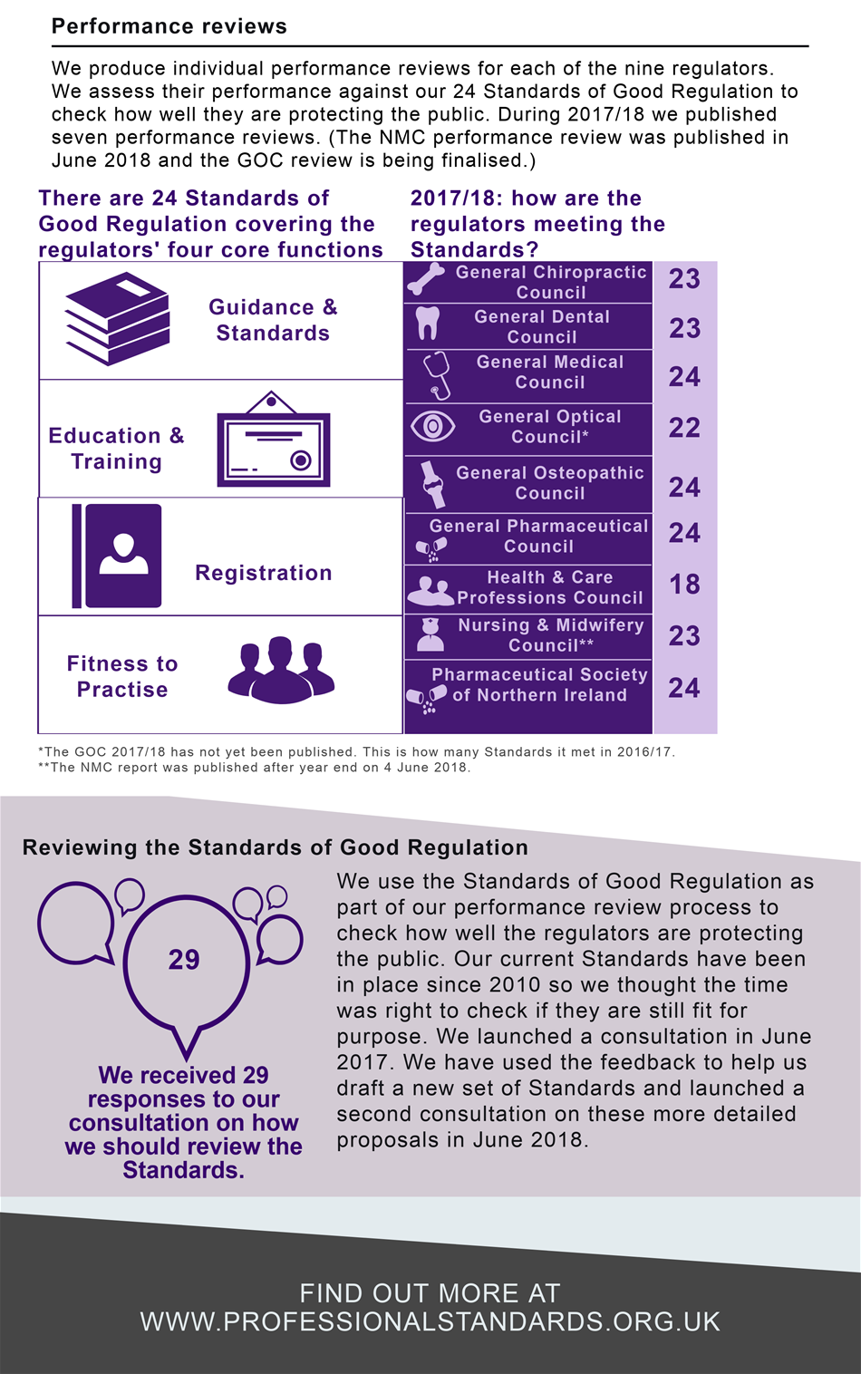 Reviewing the regulators - key stats 2017-18 - performance reviews