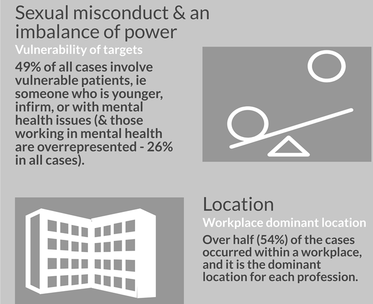 Sexual misconduct - introduction