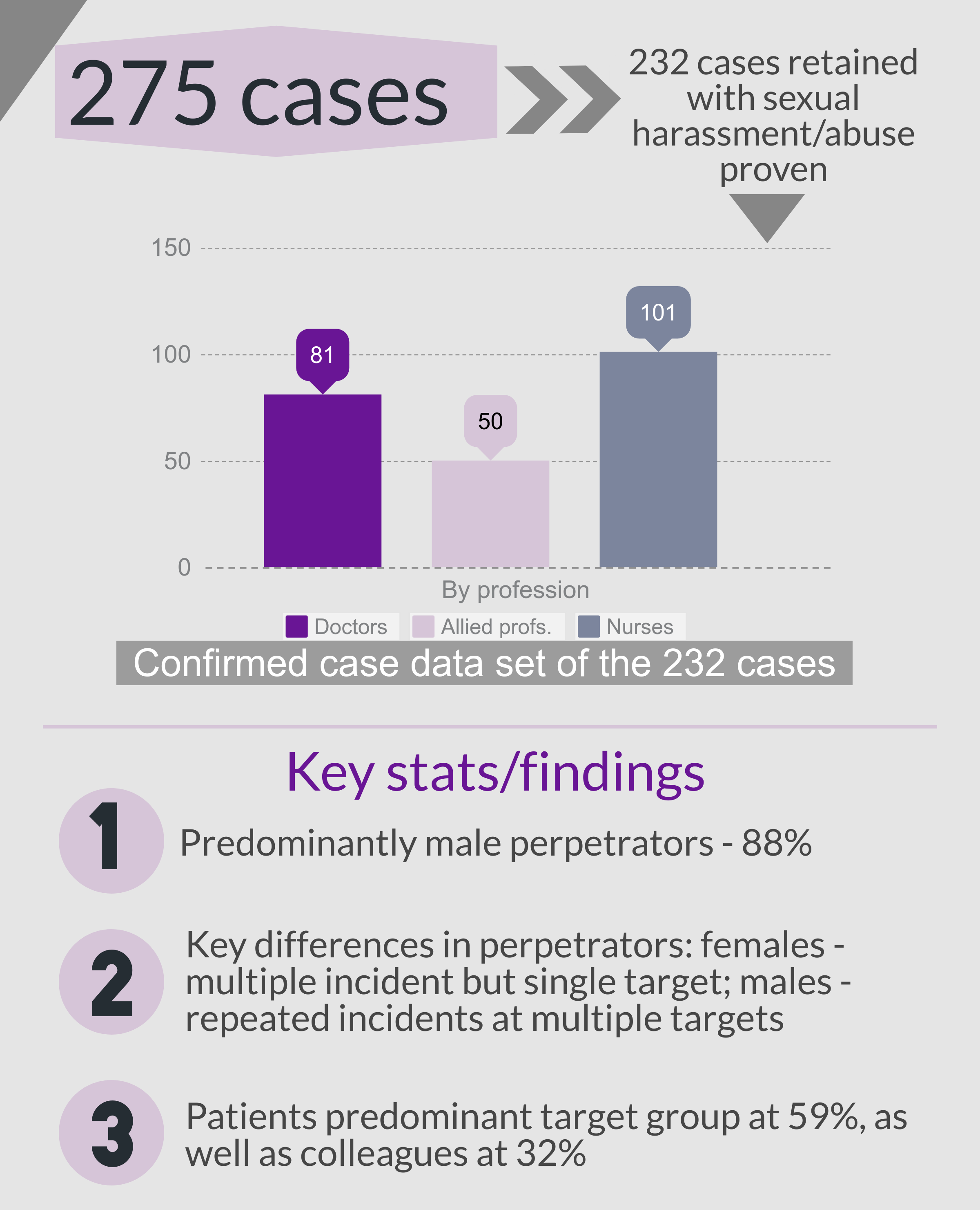 Sexual misconduct - moral mindsets stats and key findings