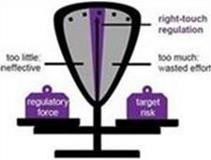 Right-touch regulation