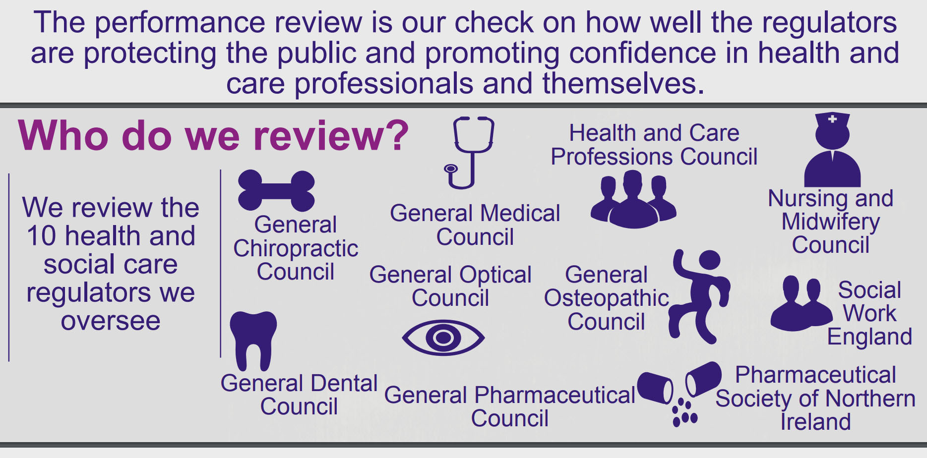 Reviewing the regulators - performance review process
