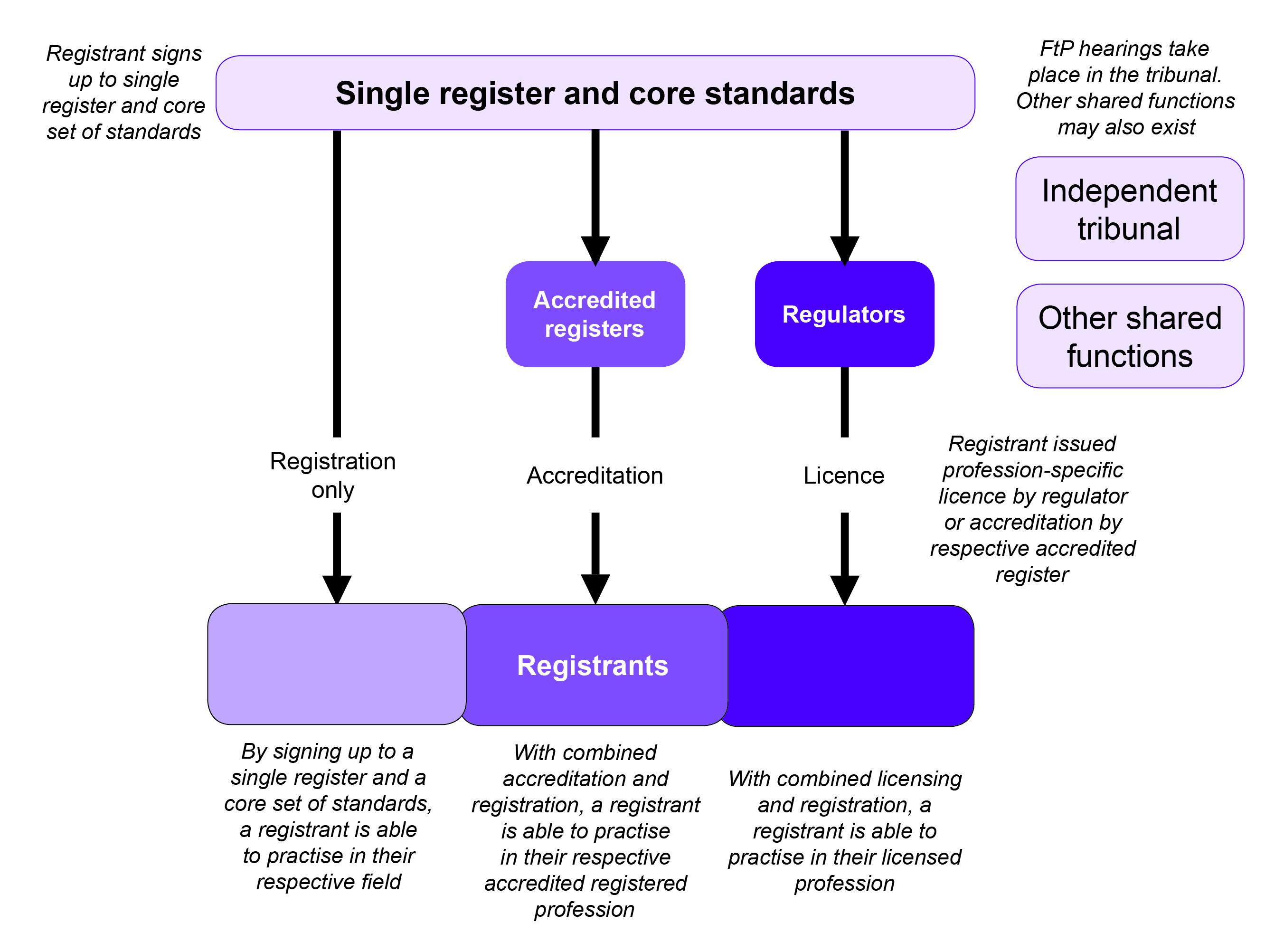 A single assurance body - professional regulation
